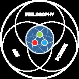 Philosophy, Science, Art