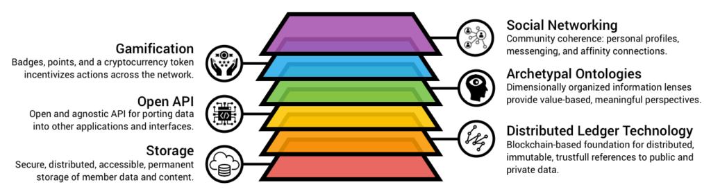 MythOS - Mythic Operating System - Platform Stack - https://www.mythicsystems.com/mythos/